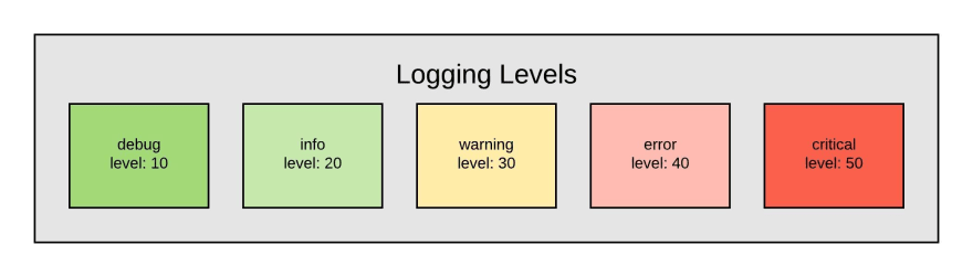 loggingLevels