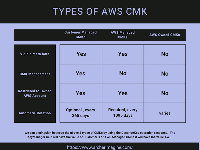 AWS Made Easy | CMK Types