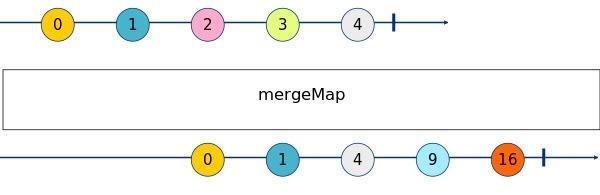 MergeMap Marble Diagram