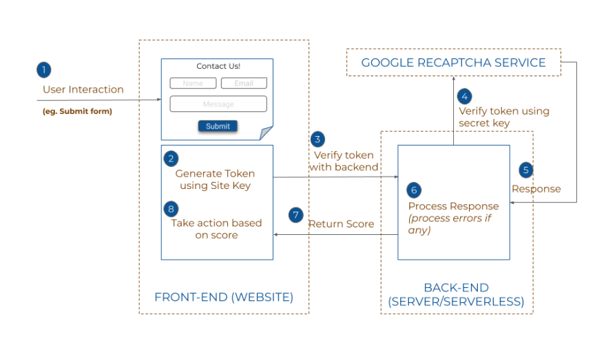 Overview of Recaptcha