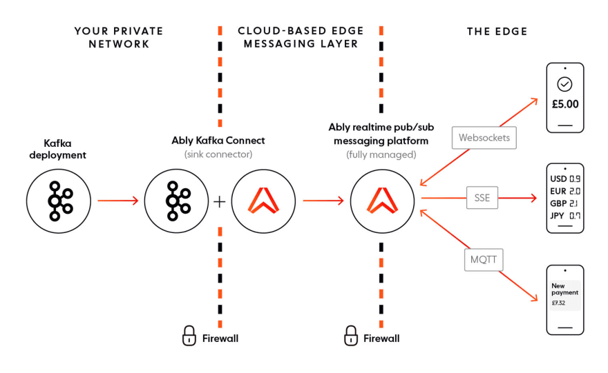 How Ably and Kafka work together to deliver realtime banking experiences