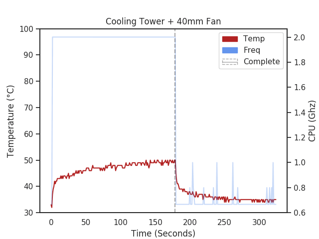 Raspberry Pi 4 with RGB Cooler Tower temperature chart