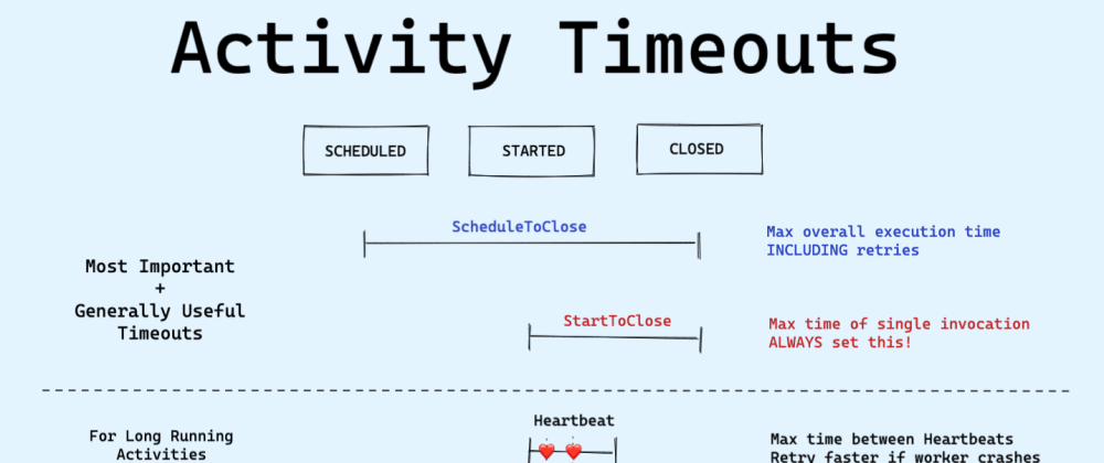 Cover image for The 4 Types of Activity timeouts in Temporal