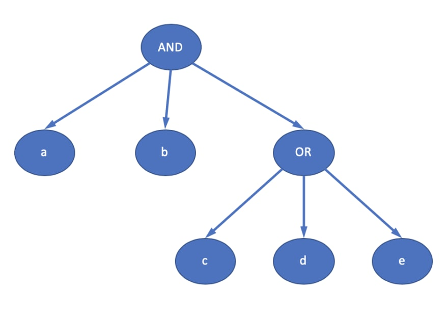 Tree representation of the logical expression
