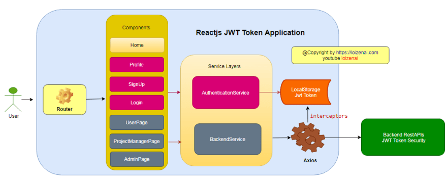 Reactjs JWT Authentication – Layer Diagram