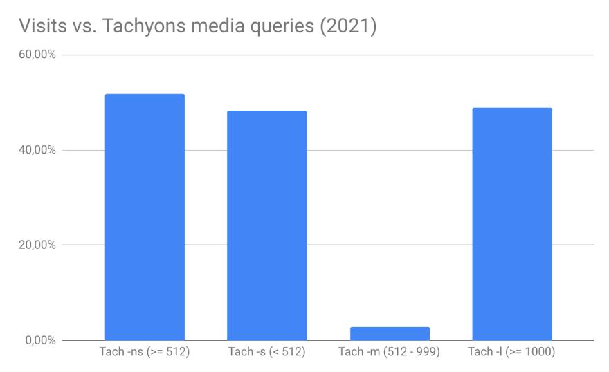 Visits vs. Tachyons Media queries