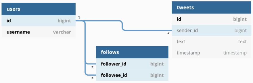 Tweets relational schema