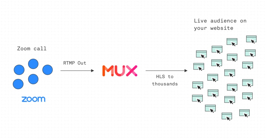 Live conference with Mux