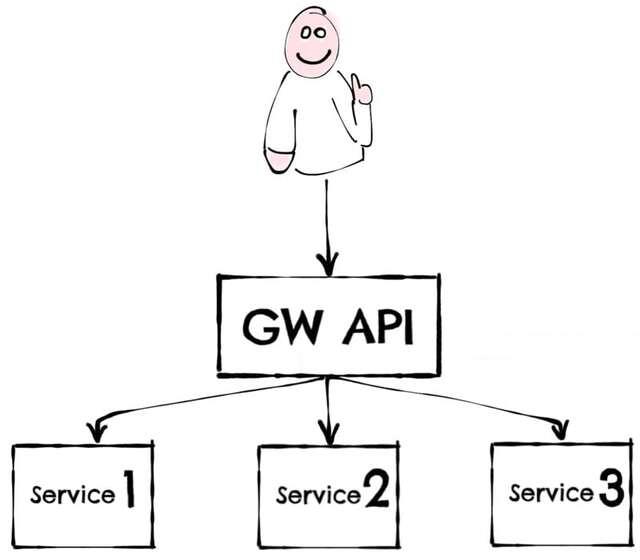 After API GW