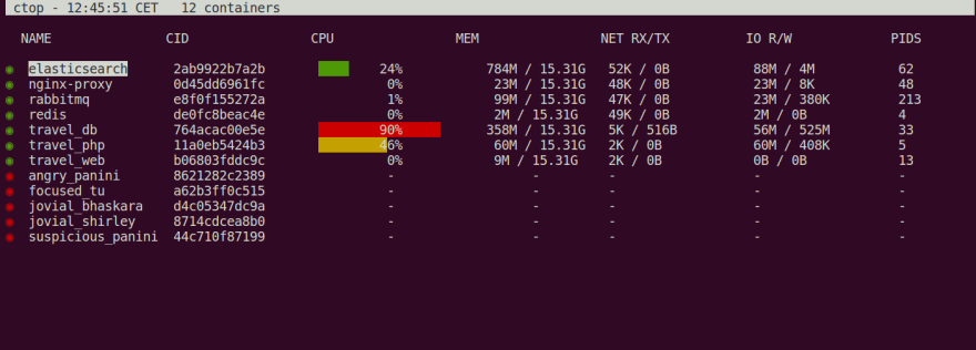 Ctop - Top-like interface for container metrics