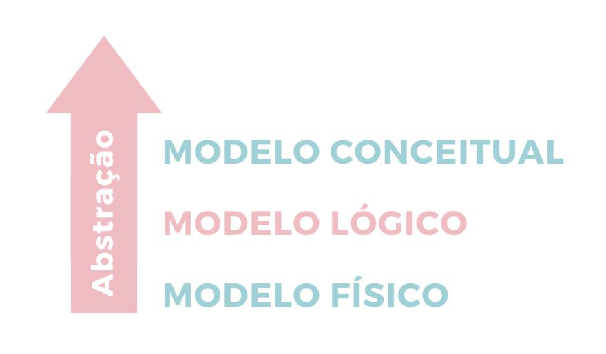 Modelos de dados ordenados por nível de abstração