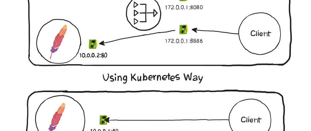 Cover image for Kubernetes Cluster Networking 101