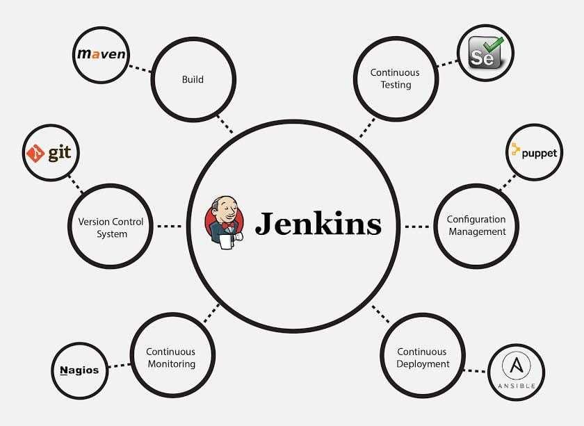 Jenkins Features