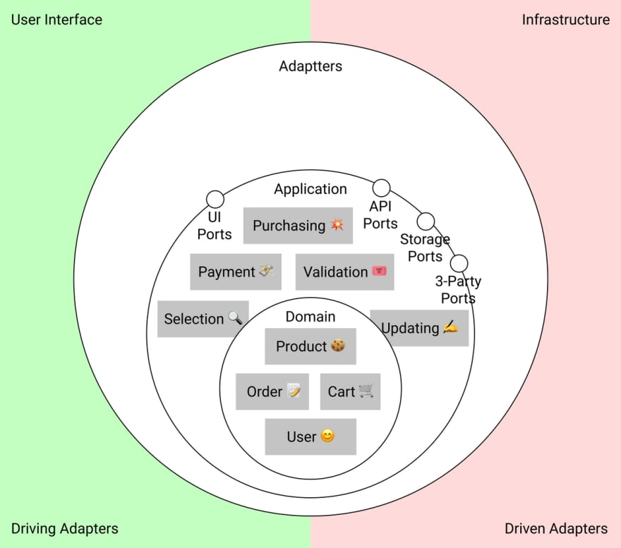 Use cases and ports diagram