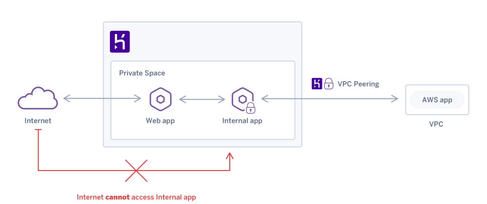 Cover image for Guide to Deploying Your App to Heroku