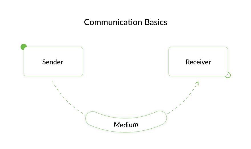 Project Communication Basics