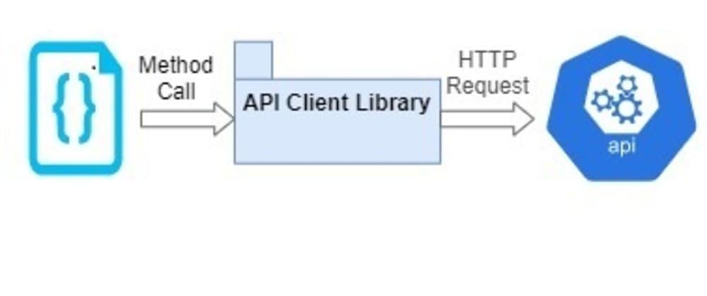 Cover image for Creando un API en Net Core 5 - Creando un cliente para nuestro API