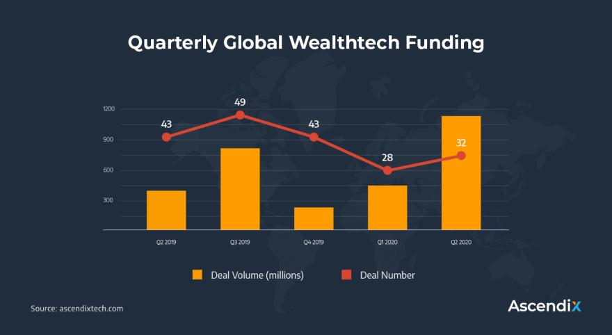 Quarterly Global Wealthtech Funding
