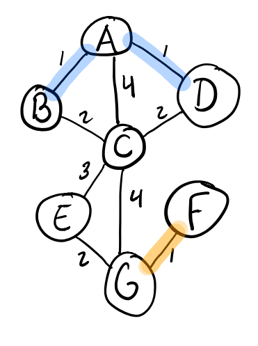 Adding the F-G edge in Kruskal's algorithm