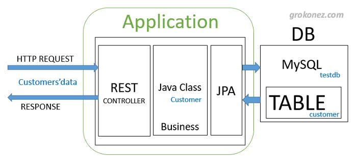 spring-boot-vue-example-spring-data-jpa-rest-api-mysql-architecture-server