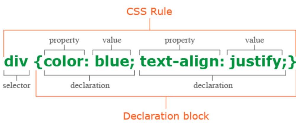 Cover image for All about selectors in CSS