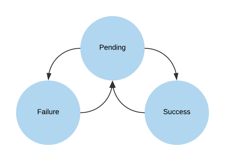 State machine diagram showing failure and success states flowing through pending state
