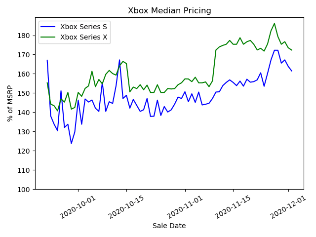 Xbox Median Pricing