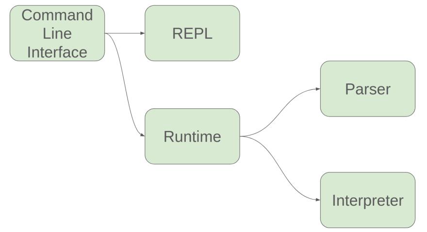 Interactive DSL architecture