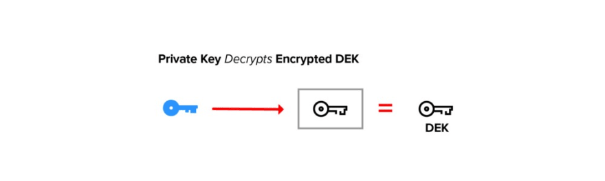 Decrypt Encrypted DEK