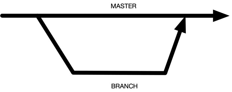 GitHub flow branching