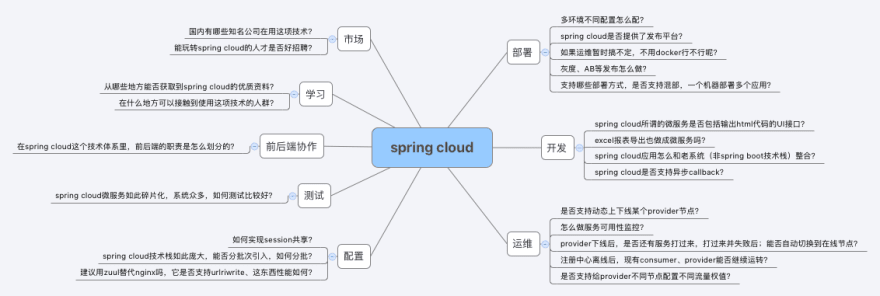 spring cloud applicable?