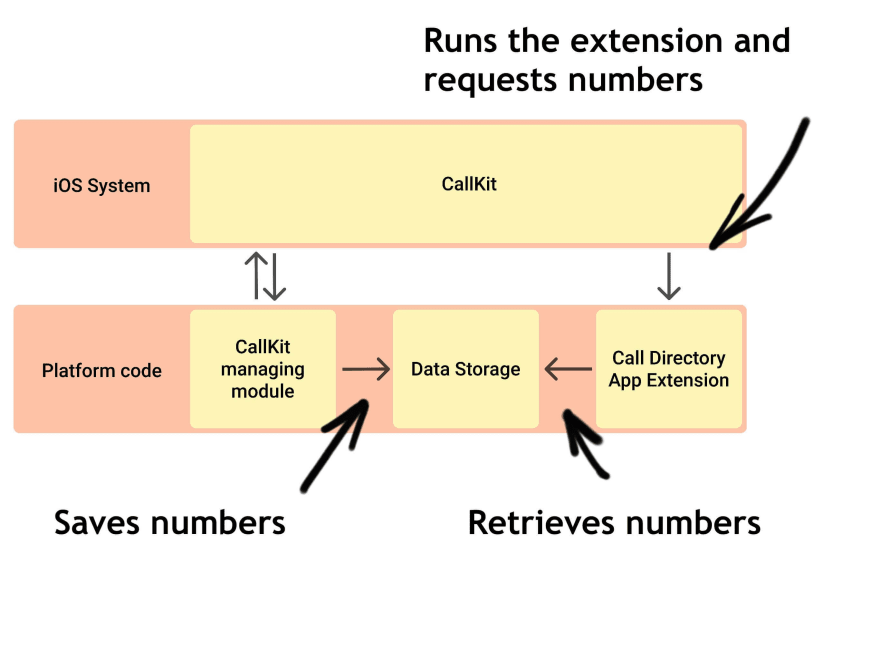 Call Directory implementation