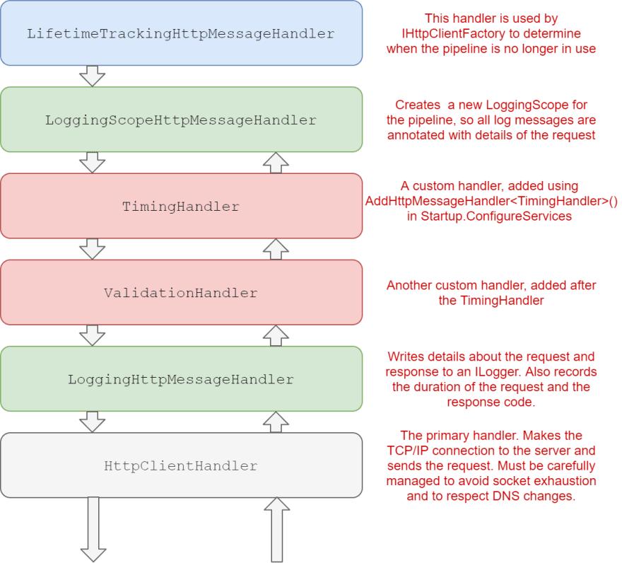 The final build handler pipeline