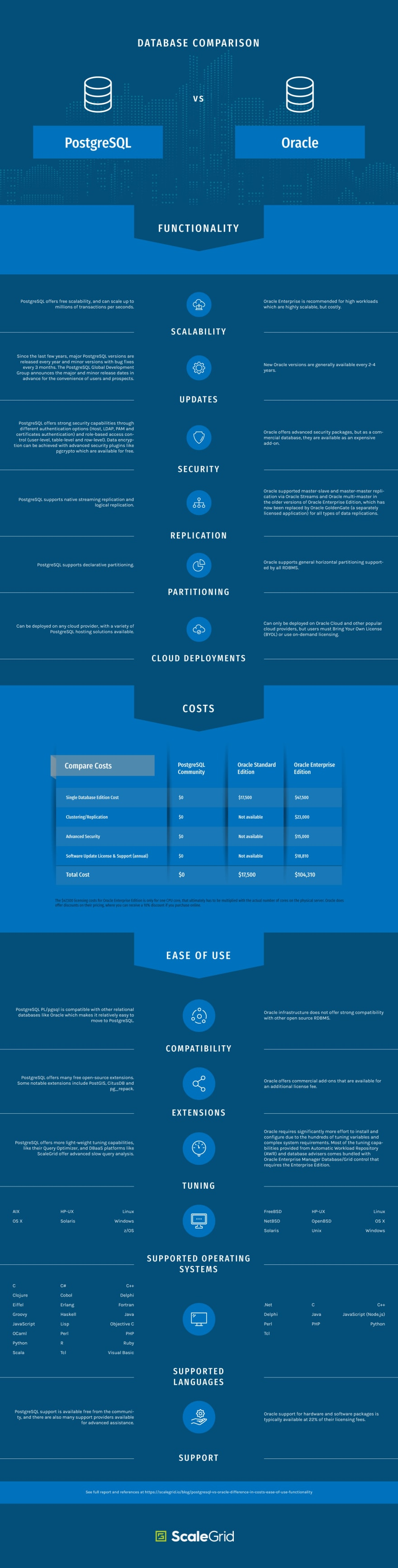 PostgreSQL vs Oracle Database Infographic: Compare Costs, Functionality and Ease of Use - ScaleGrid Blog