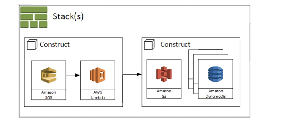 Cover image for a first look at aws cdk