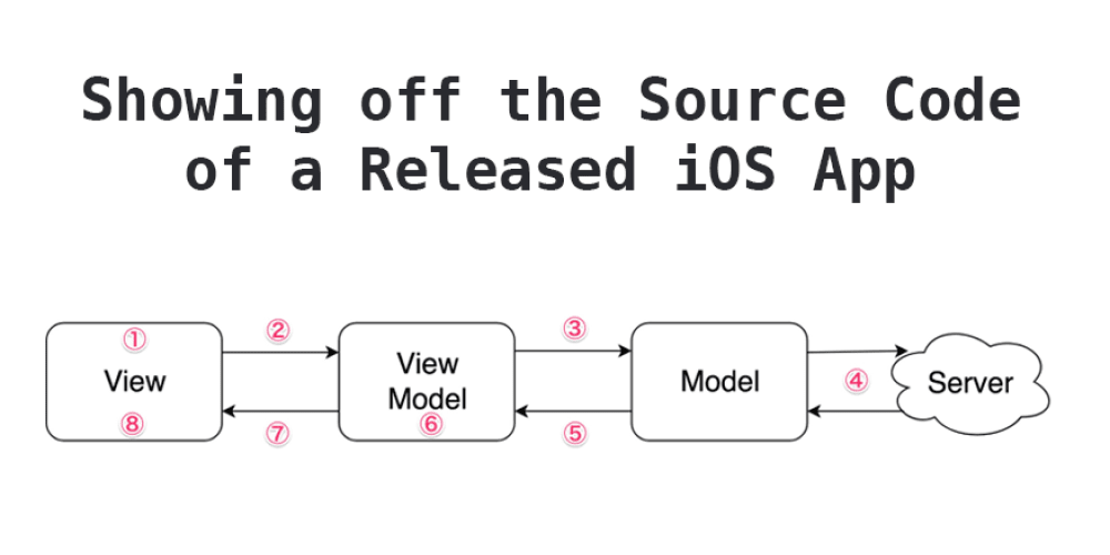 I will show you all the source code of released iOS