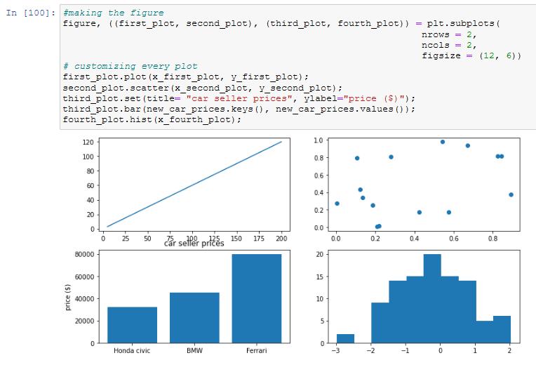 Making a figure in matplotlib