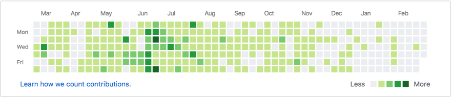 My contribution graph for last 1 year (https://github.com/sahildua2305)