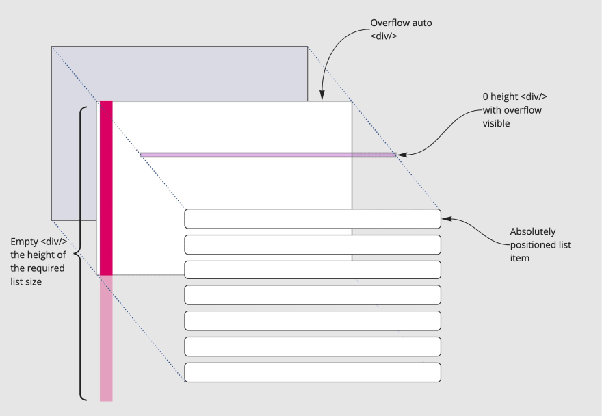 Diagram of the structure of the virtual window scroller