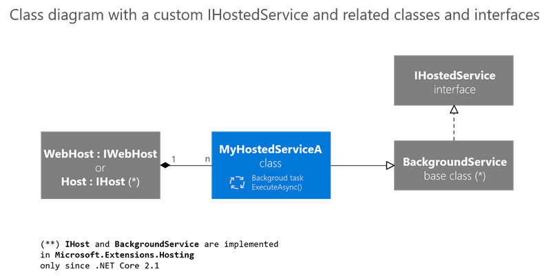 dotnet-core-generic-host-2.png