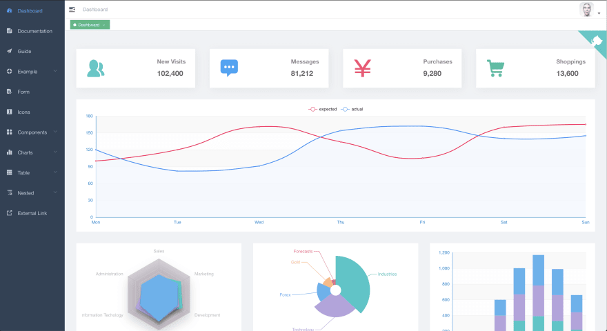 Laravue - a beautiful dashboard for Laravel - DEV Community 👩 💻👨 💻
