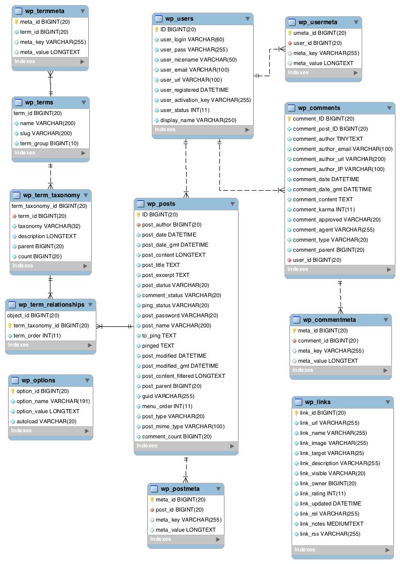 The WordPress database diagram
