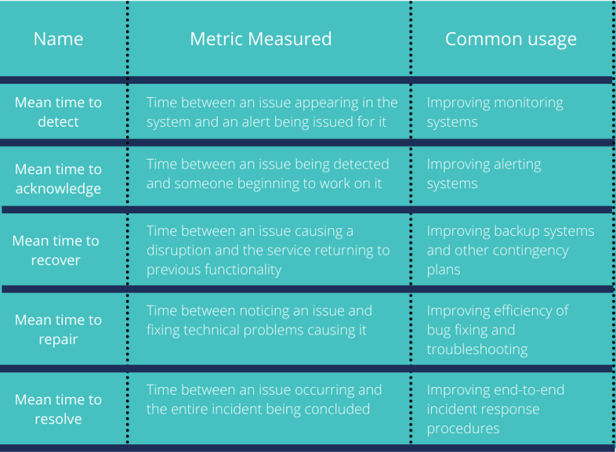 Table of common types of MTTx Metrics such as mean time to detect, how this metric is measured, and common usage.
