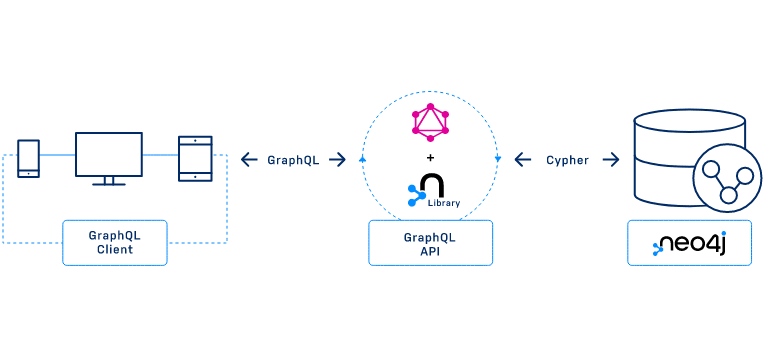 Neo4j GraphQL Library