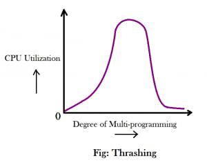 Thrashing-300x236.png