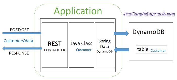 spring-data-dynamodb-goal