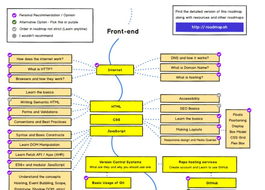 The Frontend Developer Roadmap