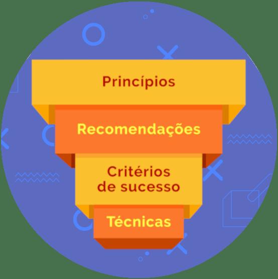 Estrutura do _WCAG_: Princípios seguido por recomendações e critérios de sucesso