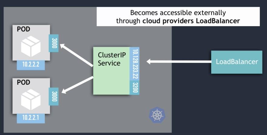 LoadBalancer Services