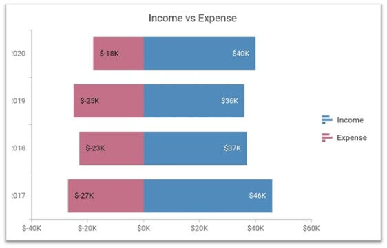 Stacked bar chart showing income with positive values and expenses with negative values.